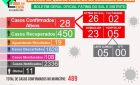 BoletimCovid-19deFátima do Sul; mais 02 casos confirmados nesta quarta-feira (23)