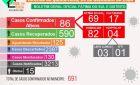 Quinta-feira com o registro de mais 22 casos da Covid-19 em Fátima do Sul