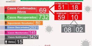 Covid-19 registra mais 11 casos nesta sexta-feira em Fátima do Sul