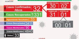 Boletim Covid-19 mais 08 casos confirmados nesta sexta-feira (26) em Fátima do Sul