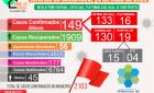 Boletim Covid-19 mais 23 novos casos confirmado, 56 aguardando resultado e 04 na UTI nesta sexta-feira (14)