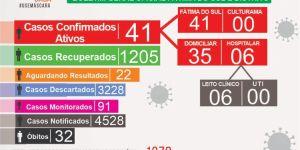 Boletim Covid-19 mais 15 casos confirmados nesta terça-feira (09) em Fátima do Sul