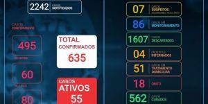 Vicentina - Boletim Covid-19 segue com 55 casos ativos nesta quinta-feira (13)